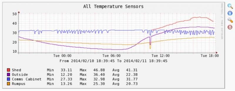 All xAP temperature sensors